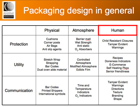 Table of packaging design matrix